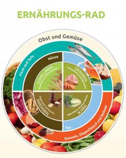 Ernährungsrad